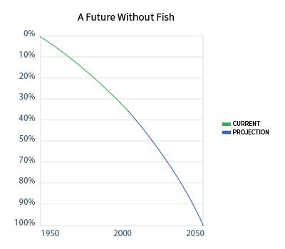 graph-futurewithoutfish